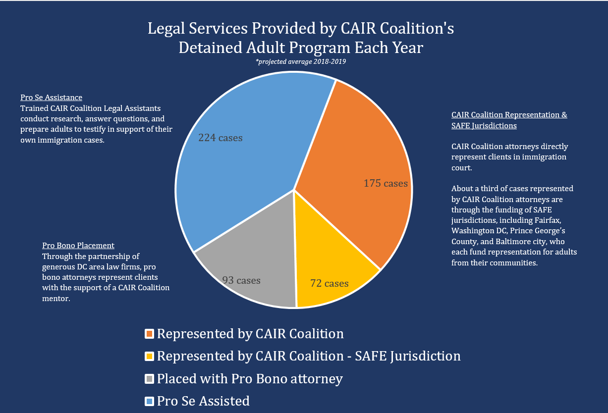 DAP Legal Services - projected average